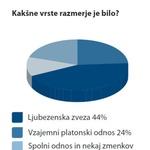Seks na delovnem mestu pogost tudi med Slovenci (foto: MojeDelo.com)