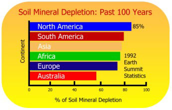 Mineral soil depletion