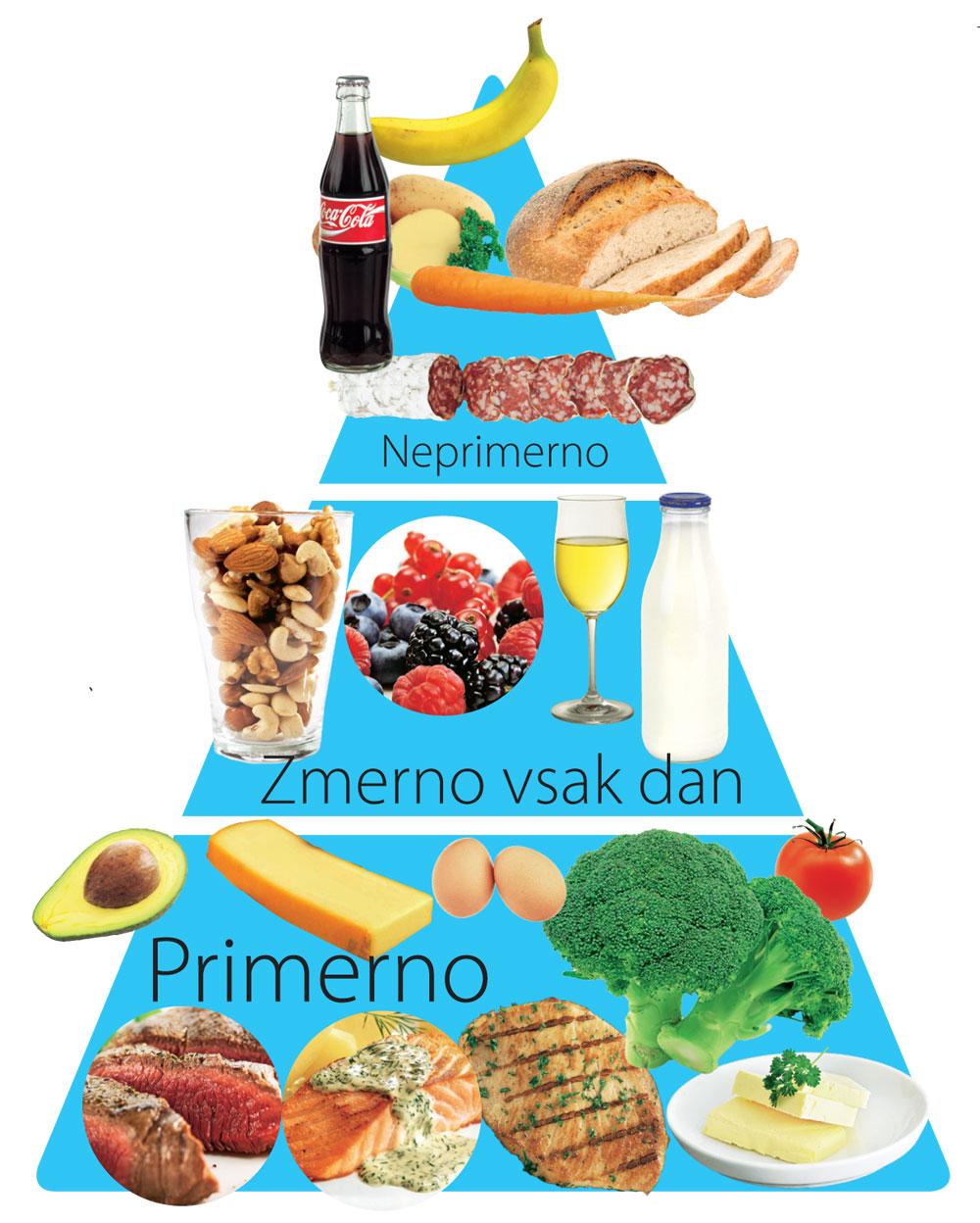 Prehrana piramida